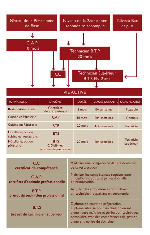 Centre de formation priv tunisie formation culinaire - Formation courte cuisine ...